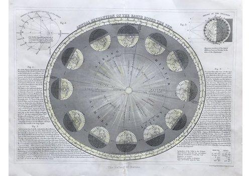 1860 Annual Revolution Of The Earth Round The Sun